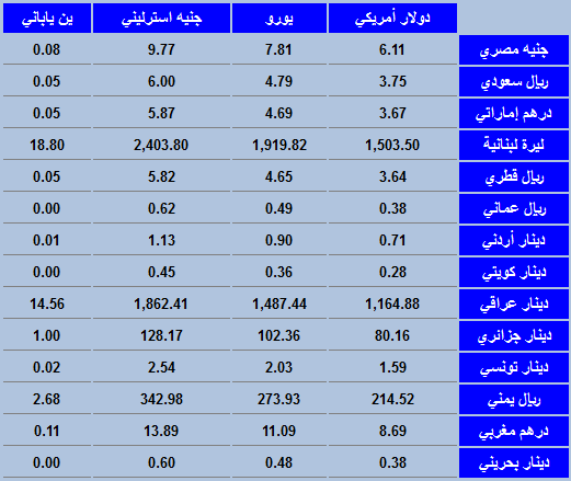 سعر الدولار في مصر اليوم