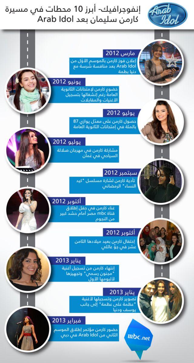 ������ ���� 10 ����� �� ����� ����� ������ ��� Arab Idol ������ �����