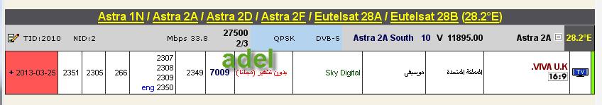���� ����� Astra 1N/2A/2F @ 28.2� East - ���� VIVAU.K- ��� ����� �����