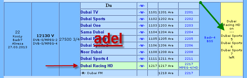 �� ���� ���� ���� Dubai sports hd ��� ����� Badr-4/5/6 @ 26� East