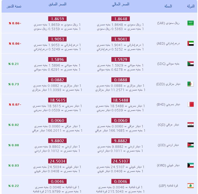 سعر صرف الريال في مصر