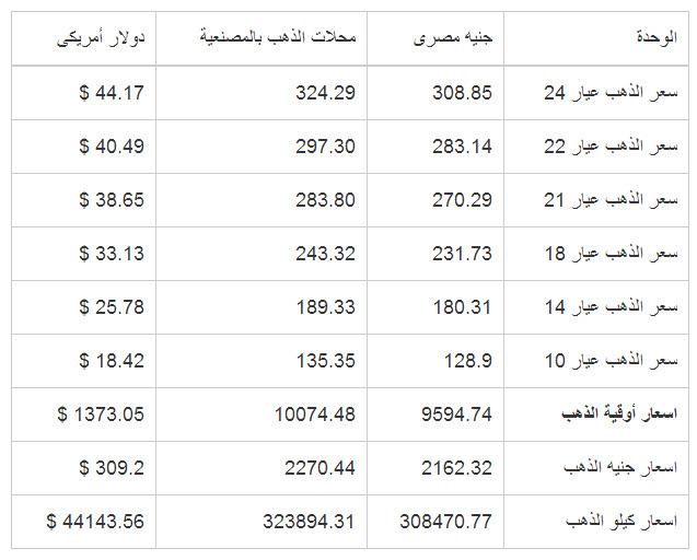 سعر الذهب في مصر الثلاثاء 2082013