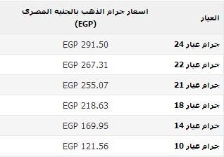 اسعار الذهب في مصر بتاريخ اليوم الاثنين 4/11/2013
