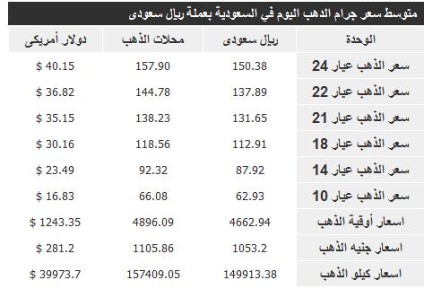 سعر الذهب في السعودية اليوم الجمعة 22-11-2013