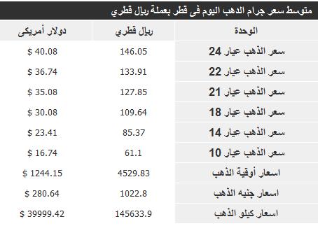 سعر الذهب فى قطر اليوم الاثنين 25/11/2013