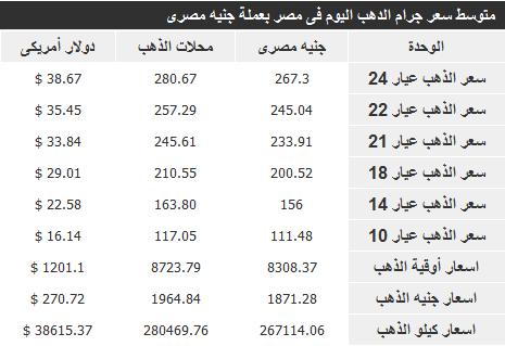 اسعار الذهب في مصر اليوم الخميس 26-12-2013 , سعر الذهب اليوم 26 ديسمبر 2013