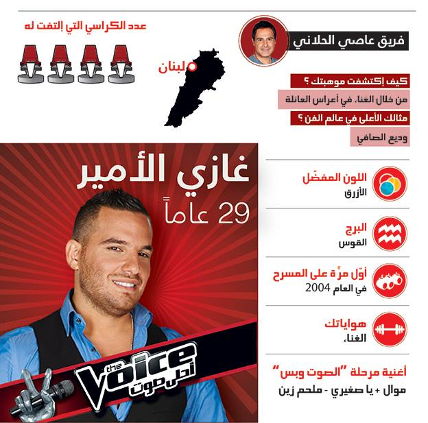 ����� ���� ���� ������� �� �� ���� 2014 , ��� ���� ���� �� The Voice 2 ������ ������ 2014