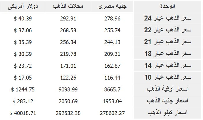 ����� ����� �� ��� ����� ����� 2-2-2014 , The price of gold in Egypt Today