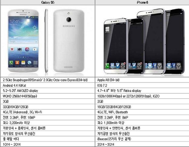 ����� ���� - ������� iPhone 6 � Galaxy S5