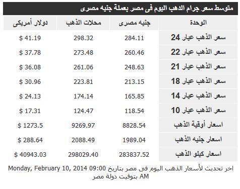 ����� ����� �� ��� ����� �������� 11/2/2014 � Gold Price