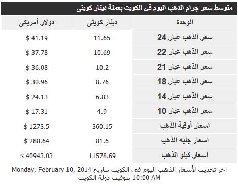 ����� ����� �� ������ ����� �������� 11/2/2014 � Gold Price