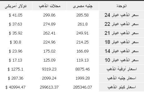 ����� ����� �� ��� ����� 12/2/2014 � Gold Price