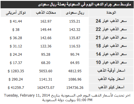 ����� ����� �� �������� ����� 12/2/2014 � Gold Price