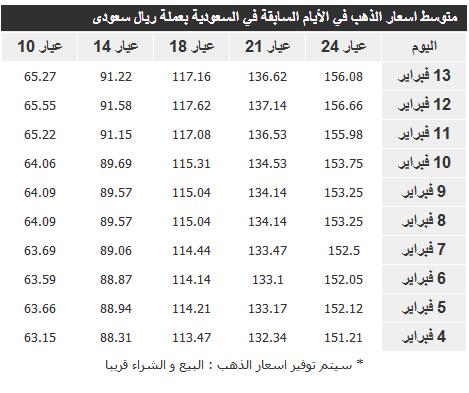 اسعار الذهب في السعودية اليوم الجمعة 14-4-1435 ،، سعر جرام الذهب اليوم الجمعة 14-2-2014