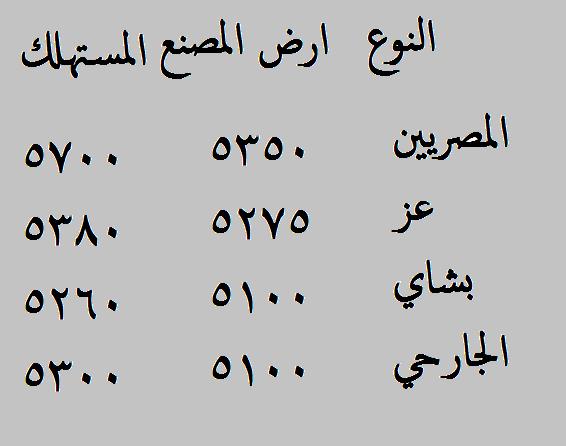 أخبار مصر .. اسعار الاسمنت والحديد في مصر اليوم الاثنين 24-2-2014