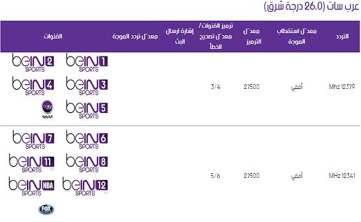 ترددات قنوات بي ان سبورت عربية مارس 2014 Bein Sport Frequency