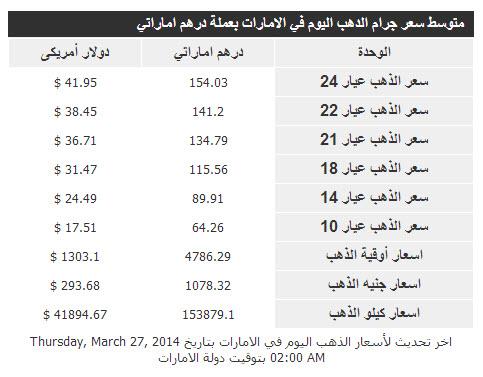 سعر الذهب في الامارات اليوم الخميس 27/3/2014