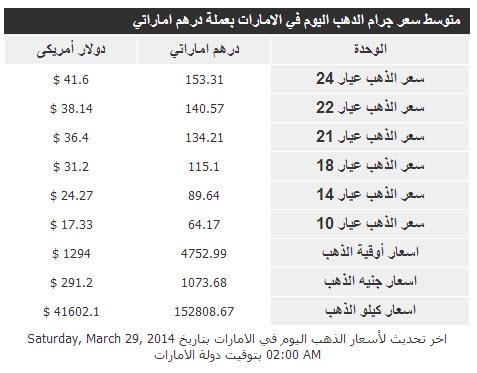 أسعار الذهب الامارات اليوم السبت