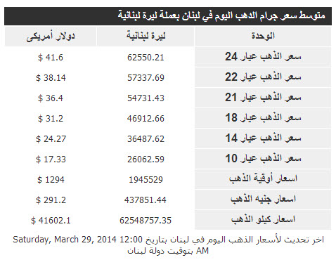 أسعار الذهب فى لبنان اليوم السبت 29/3/2014