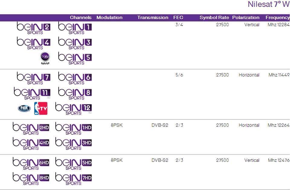 ������ ����� ��� ����� beIN SPORTS ��� ���� ��� � ����� ��� 5 - 2014