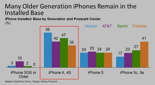 مستخدمي أجهزة أبل ينتظرون هاتف آى فون 6 بشغف
