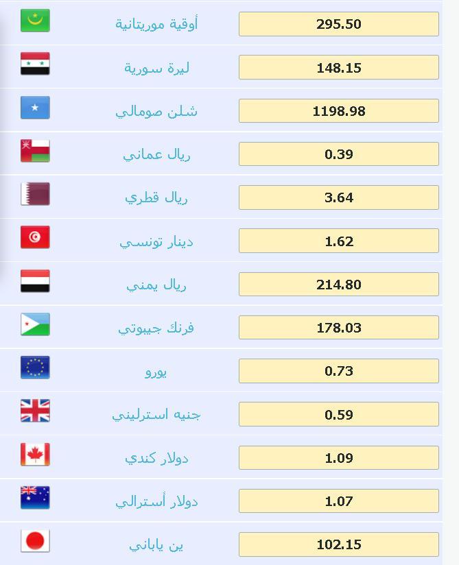 الدولار مقابل العملات العربية اليوم