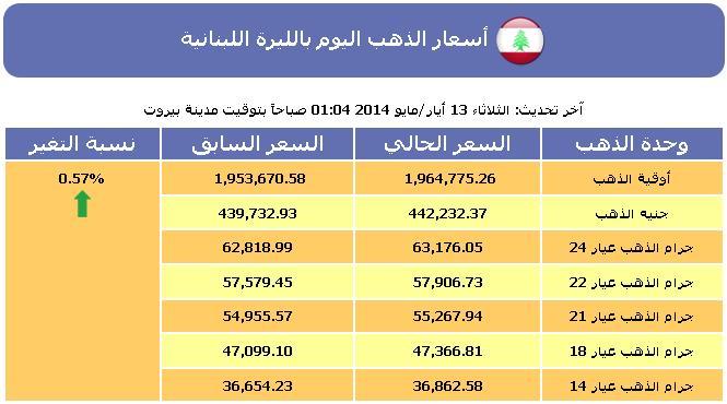 الذهب أسعار الذهب اليوم لبنان