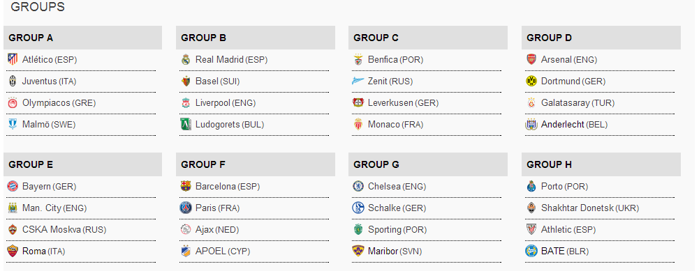 Groups for Champions League 2014-15