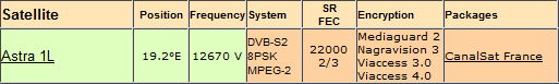 ���� ����� Astra 1KR/1L/1M/1N @ 19.2� East ���� beIN SPORTS 3 HD �������� ��� 15 ������