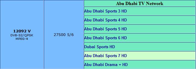 باقة قنوات أبوظبي الرياضية HD مجانًا على قمر Eutelsat 7 West A @ 7.3° West  التردد