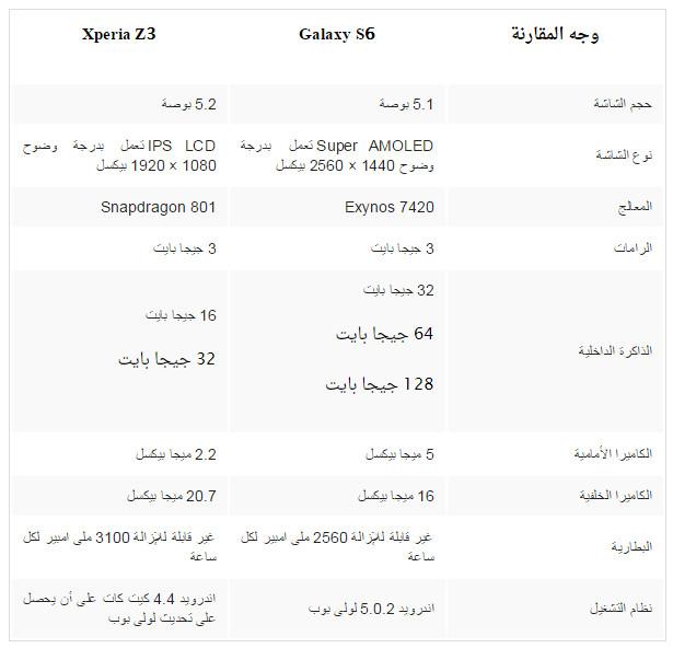 ������ ������ ��� ���� Galaxy S6 vs Xperia Z3