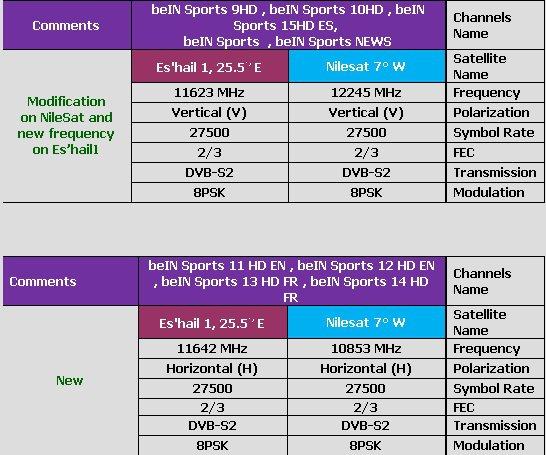 جميع ترددات قنوات بي ان سبورت 2015 Bein Sport الرياضية الجديدة على النايل  سات وسهيل سات