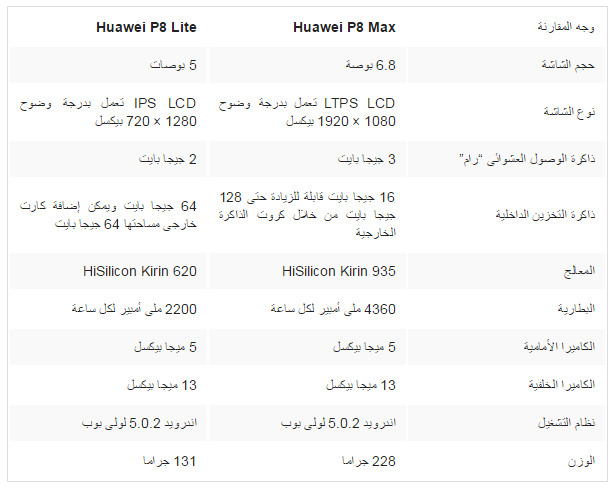بالصور مقارنة بين هاتف Huawei P8 Max و Huawei P8 Lite