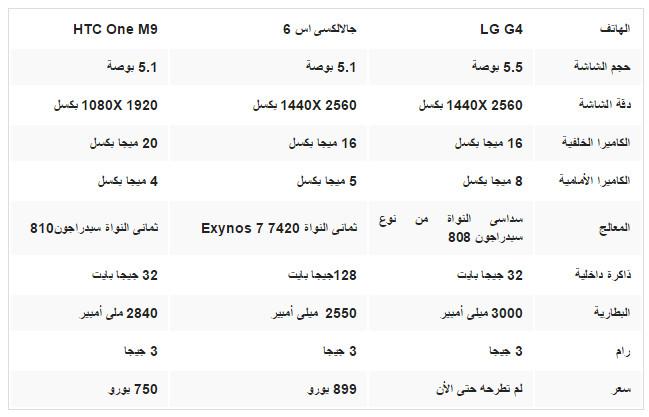 ������ ������ ��� ����� LG G4 - �������� �� 6 - HTC One M9