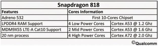 ���� ��� ������� ����� Snapdragon 818