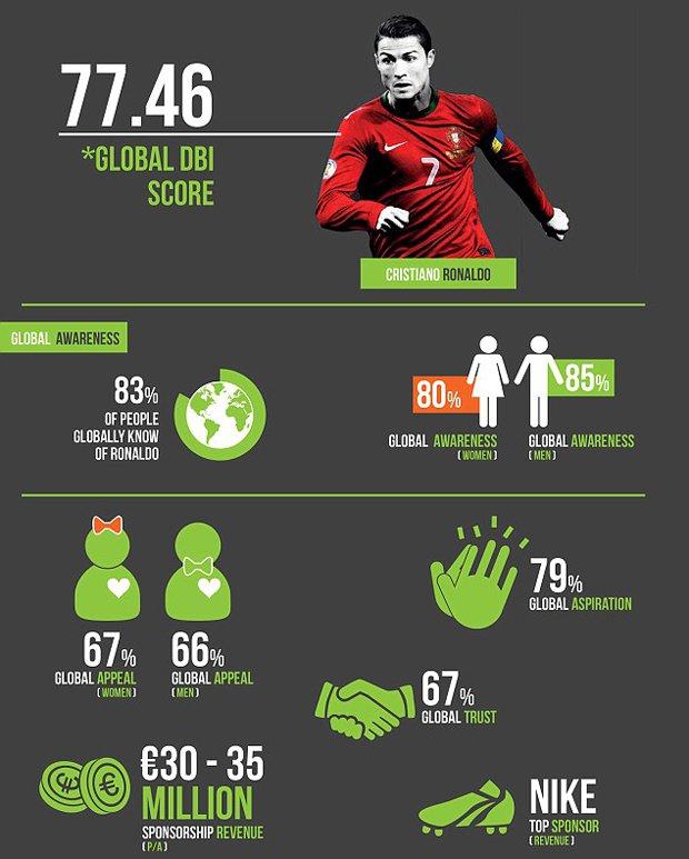 بالصور قائمة اللاعبين الأعلى تسويقًا في أوروبا 2015