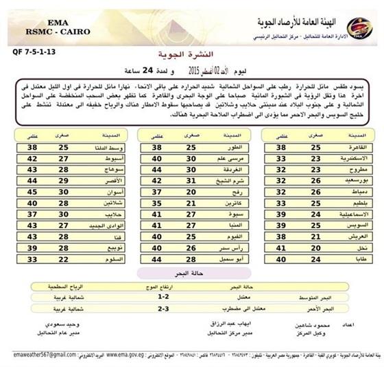 أخبار - حالة الطقس في مصر اليوم الاحد 2-8-2015