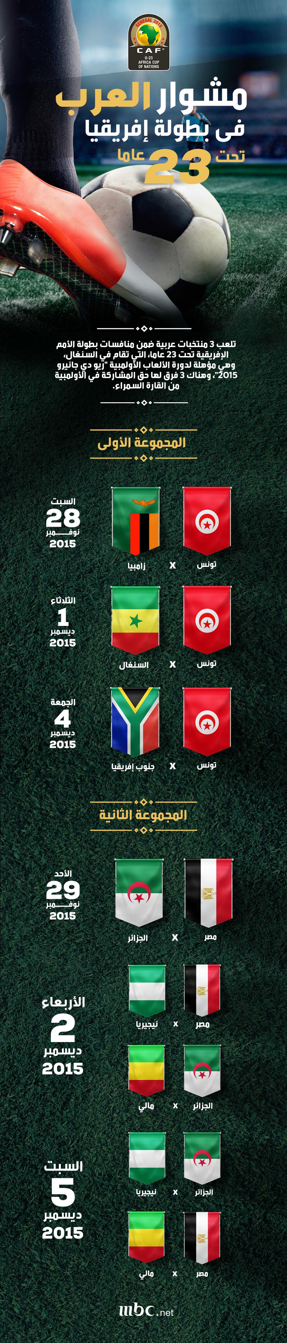 بالصور مواعيد مباريات الجزائر ومصر وتونس في بطولة كأس