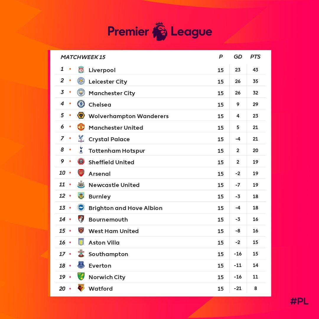 بالصور ترتيب الدوري الإنجليزي 2019 بعد الجولة 15