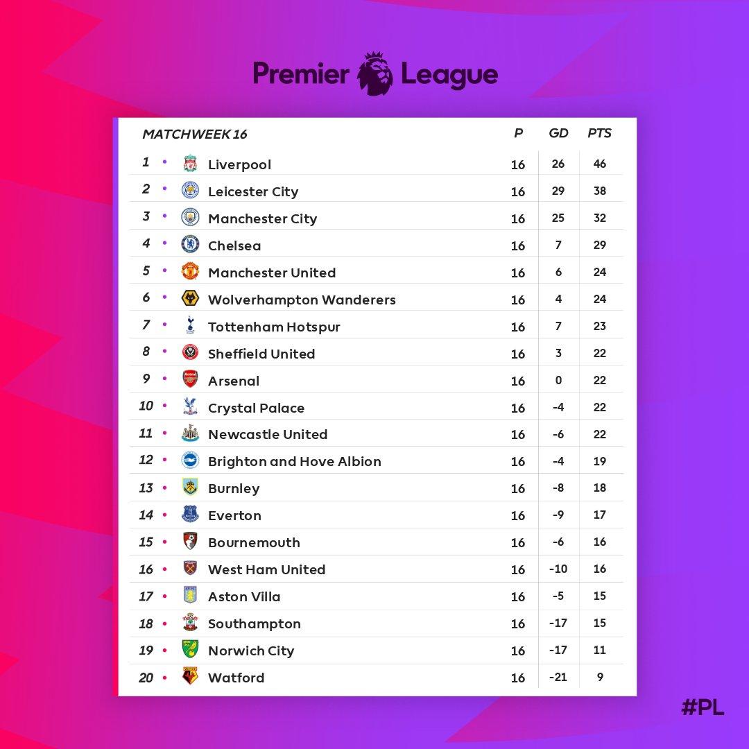 بالصور ترتيب الدوري الانجليزي 2019 بعد الجولة الـ16