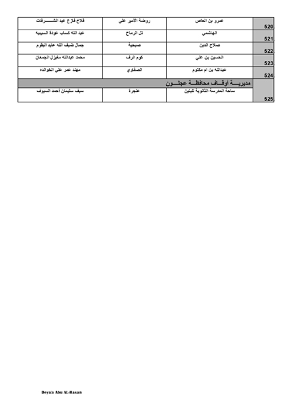 موعد وتوقيت صلاة عيد الاضحى في الاردن 2020