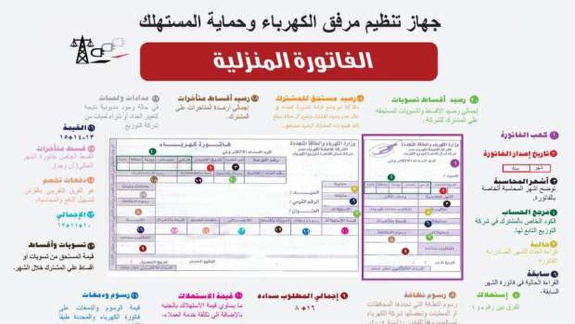 تعرف على الرسوم الجديدة على فاتورة الكهرباء في مصر 2021