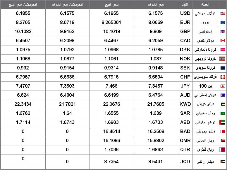 اسعار العملات اليوم فى مصر 17 12 2012