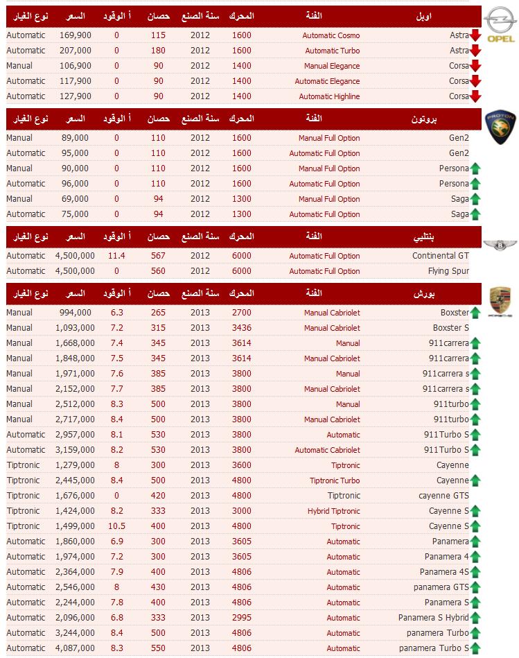 a09efd427 أسعار السيارات شهر أكتوبر 2012 - اسعار السيارات في مصر اكتوبر 2012