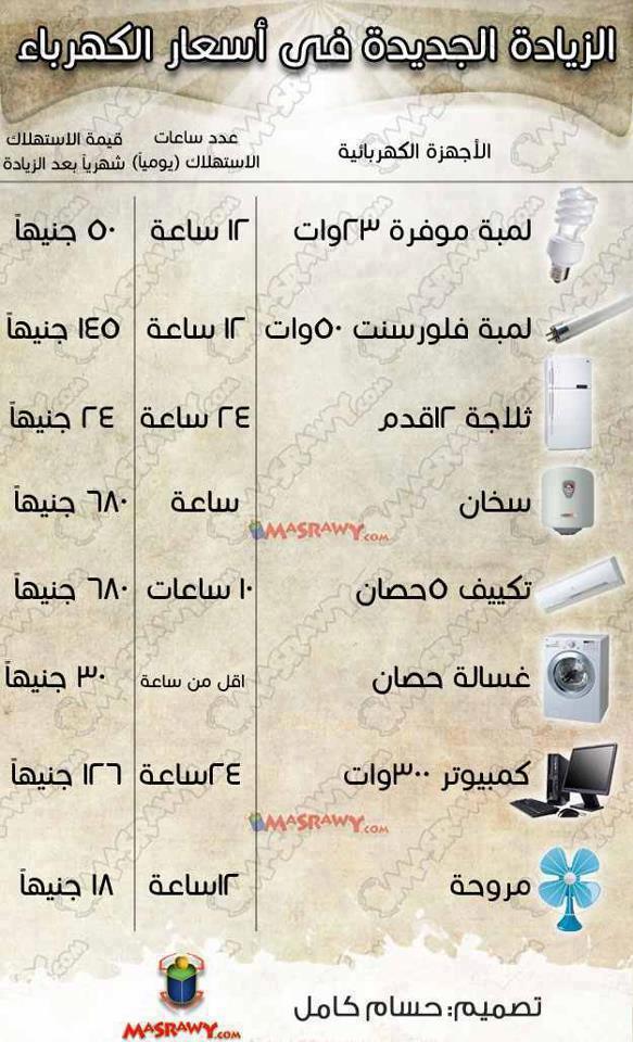 الزيادة فى اسعار الكهرباء الجديدة 10/12/2012