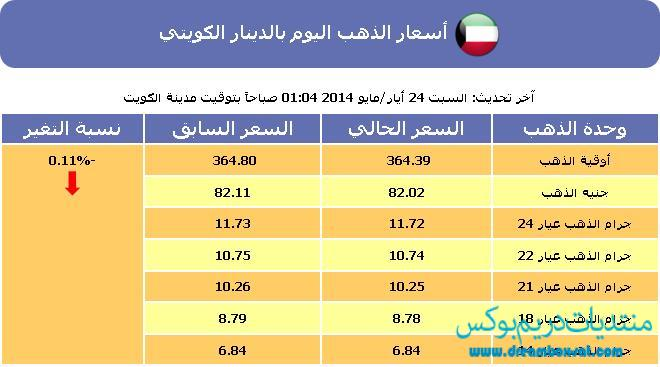 سعر الذهب اليوم في الكويت السبت 24-5-2014