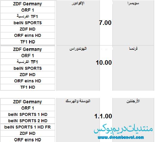 موعد وتوقيت مباريات كأس العالم اليوم الاحد 15-6-2014 مع القنوات الناقلة
