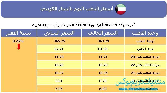 أسعار الذهب اليوم الكويت الثلاثاء