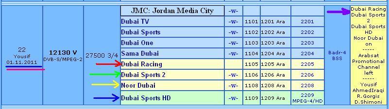 تردد دبي الرياضية hd على العربسات 2013 - تردد قناة دبي الرياضية HD على العربسات 2013 - ترددdubai sport hd على العربسات 2013