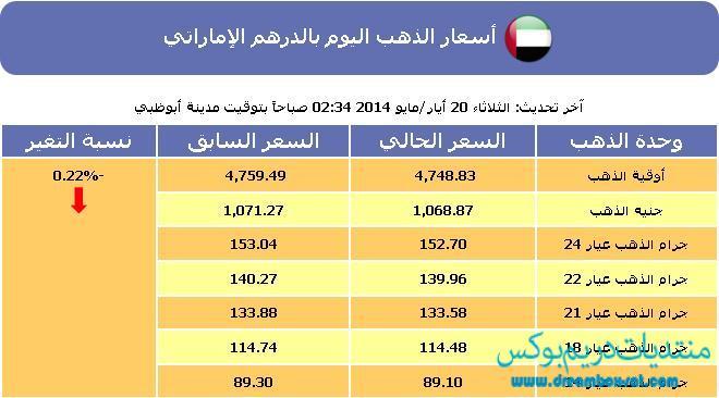 أسعار الذهب اليوم الامارات الثلاثاء